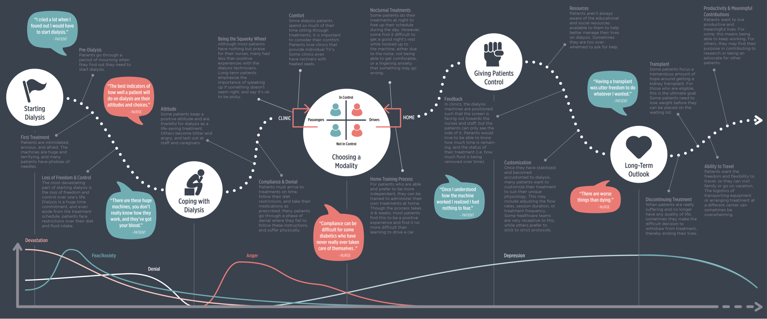 Dialysis Patient Experience Journey Map