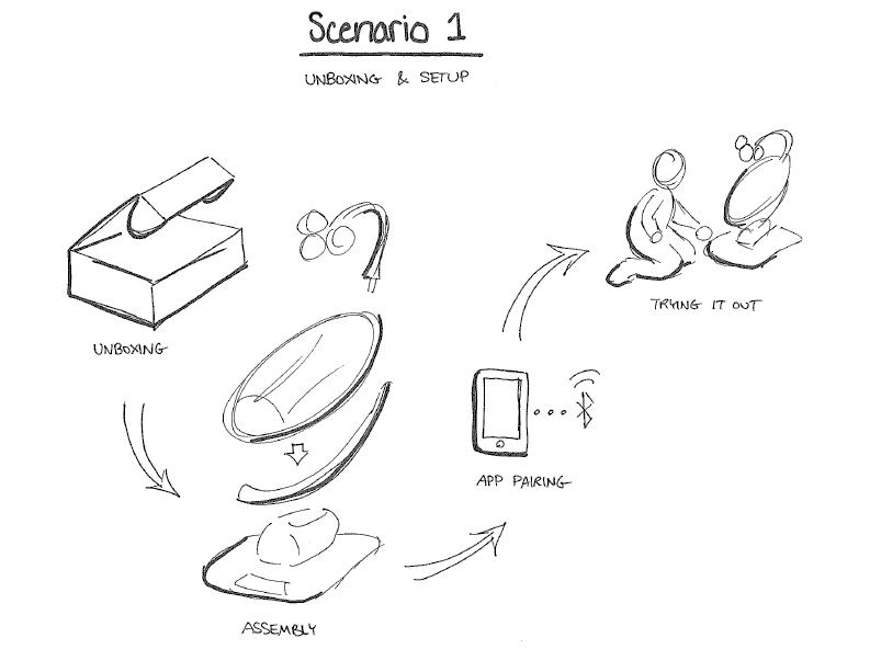 storyboard scenarios-01.png