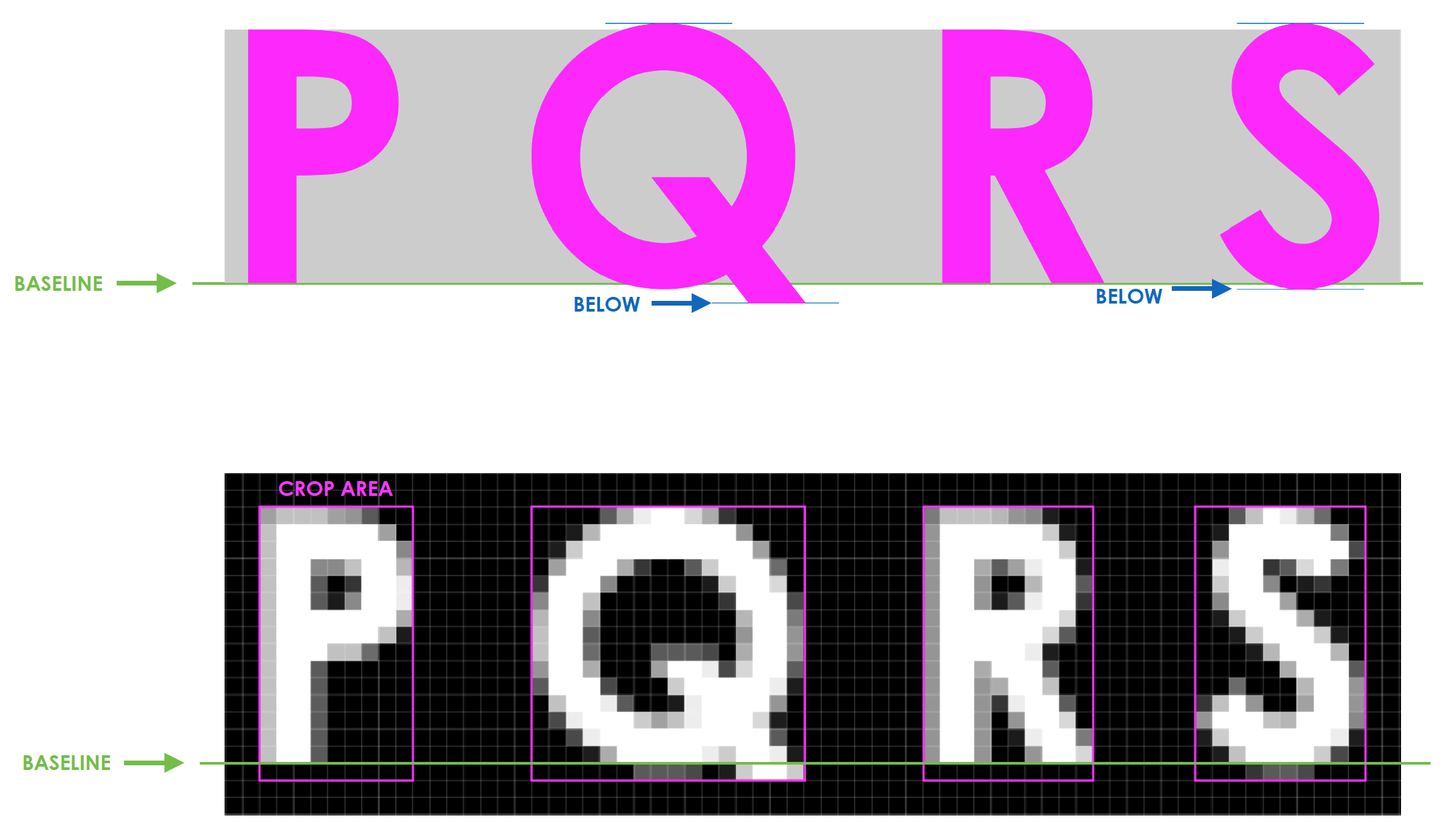 Glyphs aligned to baseline in vector format (top), then exported to rasterized bitmap format (bottom)