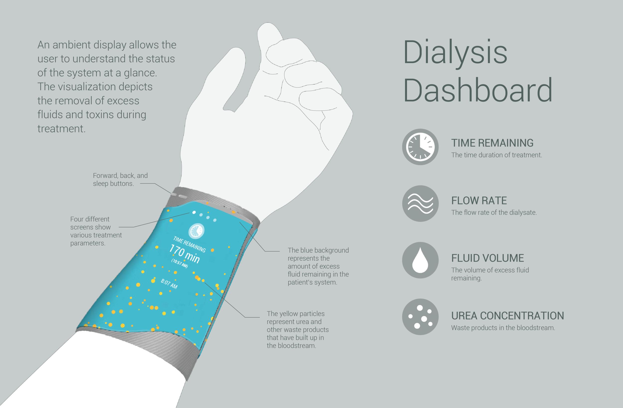 Dialysis armband illustration-03.png