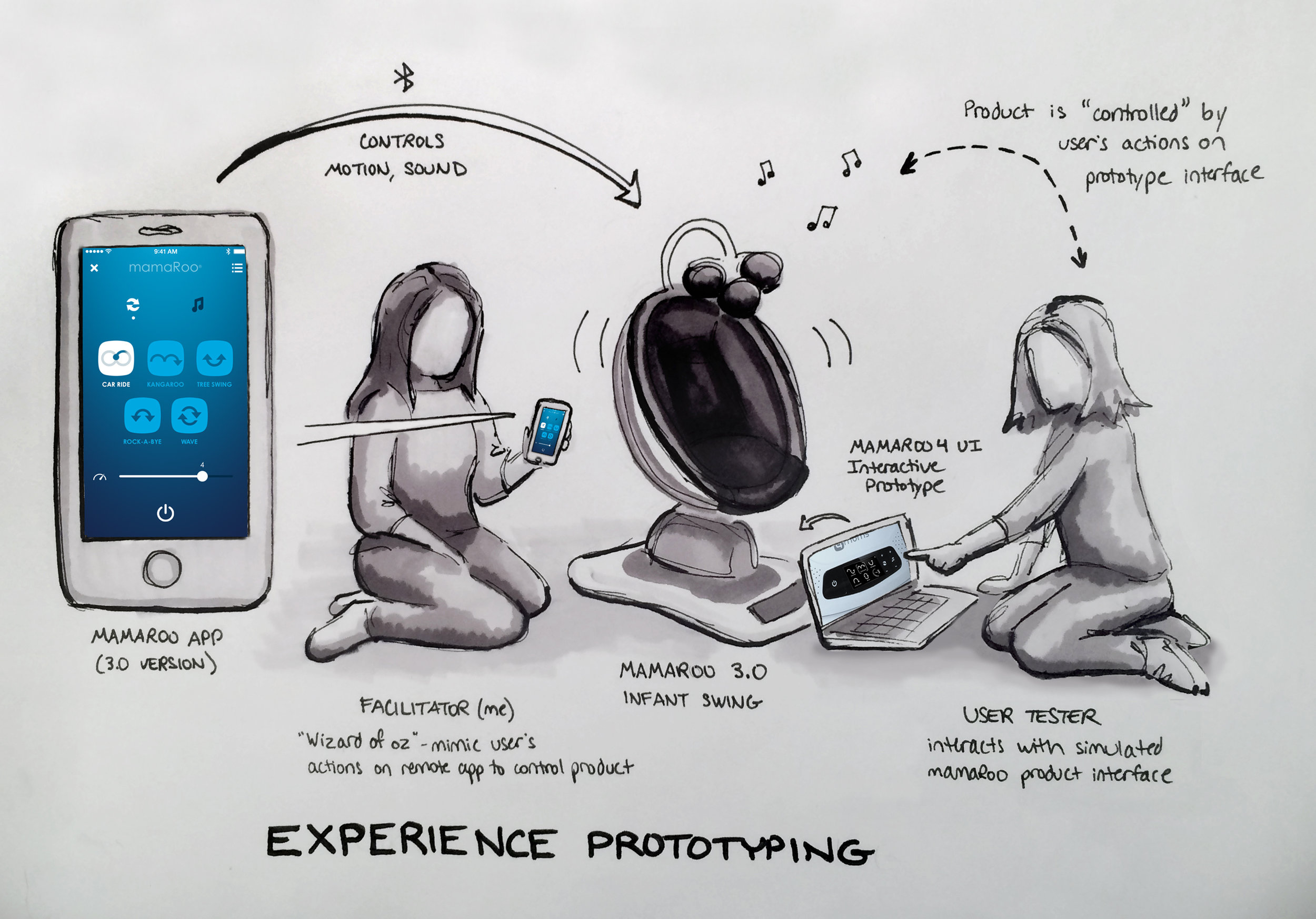 Experience prototyping the new mamaRoo 4.0 interface. Users interacted with a prototype of the UI, while I mimicked their actions on the mamaRoo app remote, wizard-of-oz style.