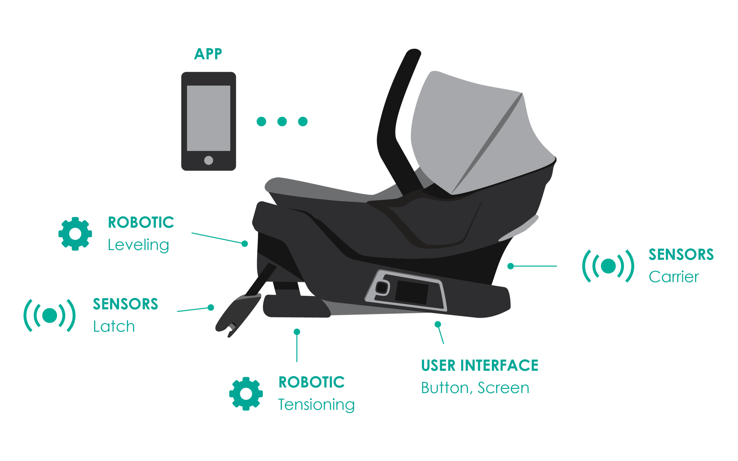 4moms Infant Car Seat: System Overview