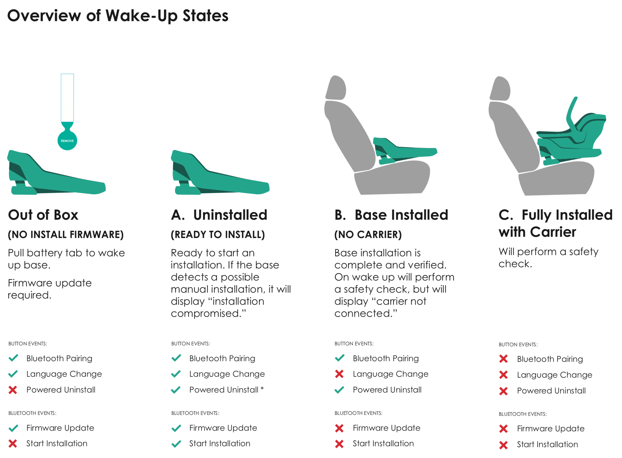 Infant Car Seat Base: Embedded software wake-up states, button events, and Bluetooth events (via connected app)