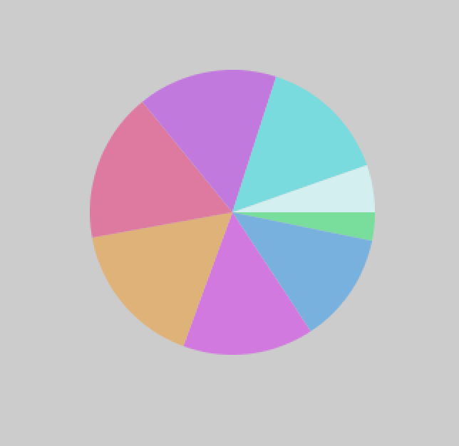 a pie chart we produced on Processing from the data