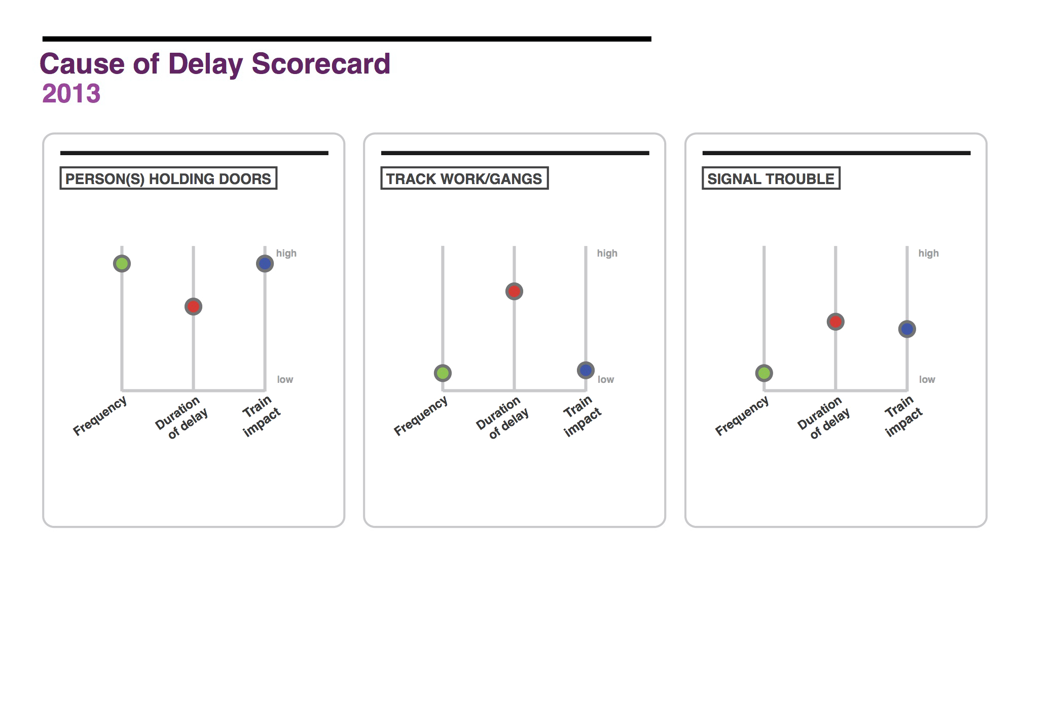 As mentioned previously, it's very hard to rank definitively and generally which delays are worse or better.  For example, a delay caused by someone holding the doors is frequent but low in number of trains delayed, whereas a delay caused by an injured person is less frequent, but high in number of trains delayed.   So, we decided to design scorecards for each cause that can communicate their impact across all metrics at a glance.   An MTA board member would be able to compare different causes as well as metrics within causes.