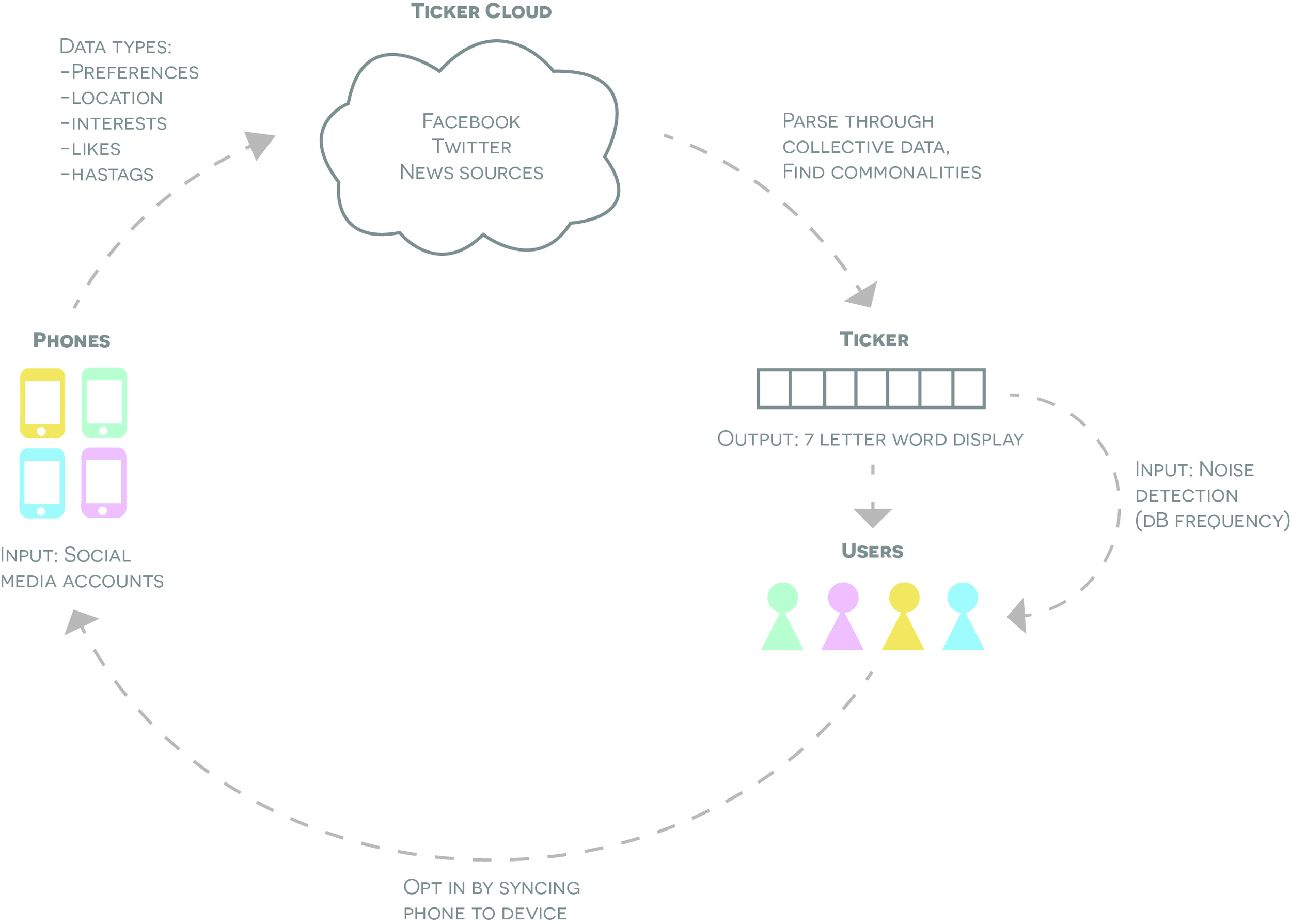 A system diagram we created for the Ticker