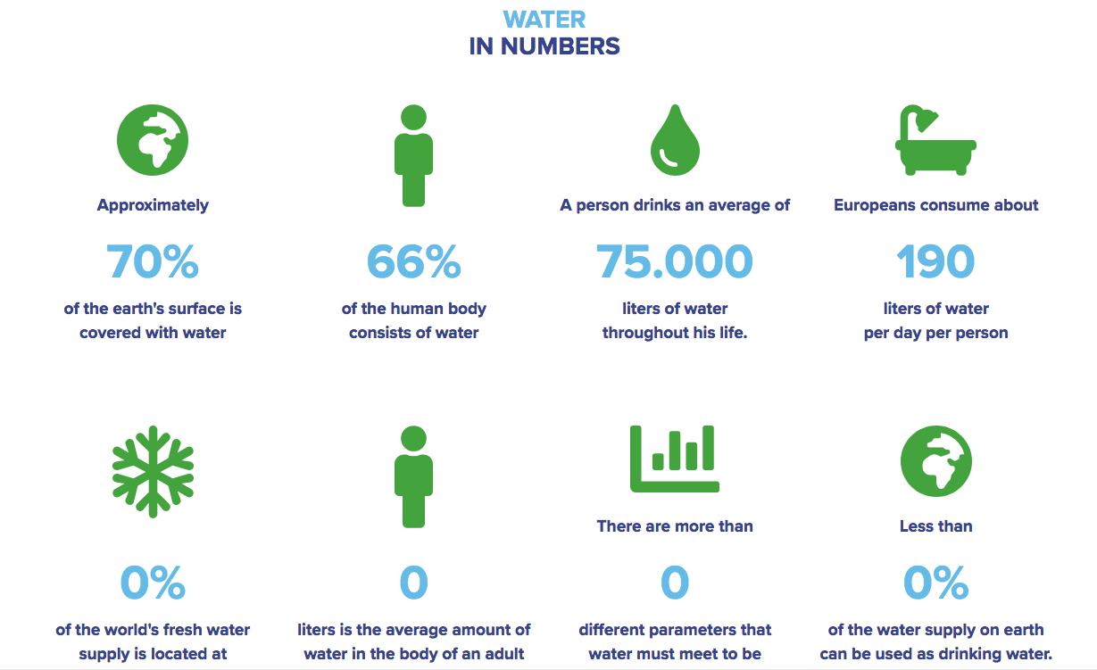erie water softener water in numbers