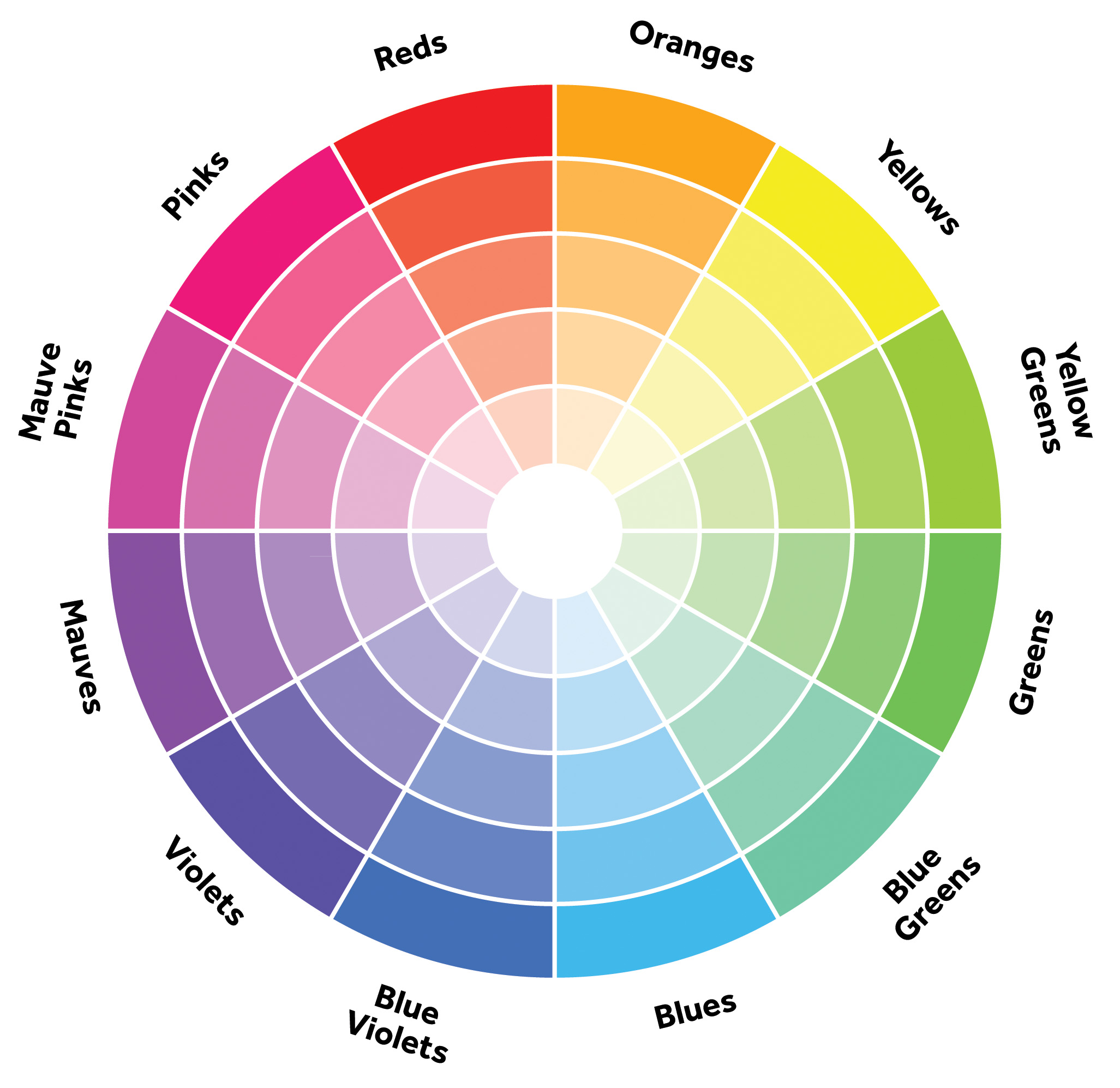 The Colorwheel for inspiration in designing your own color way.