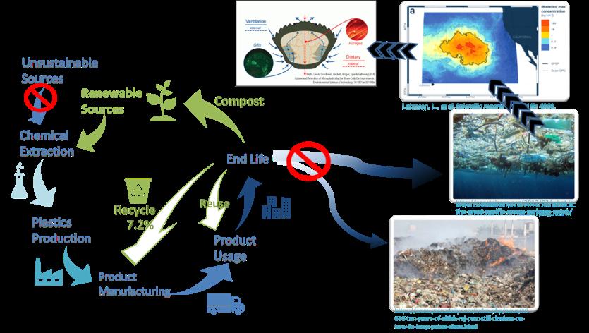 Fig. 1 Plastics life cycles