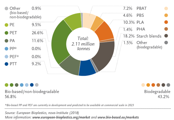 Fig. 3 Global production capacities of bioplastics 2018
