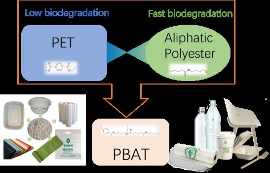 Fig. 5 A Promising Alternative of PET - PBAT