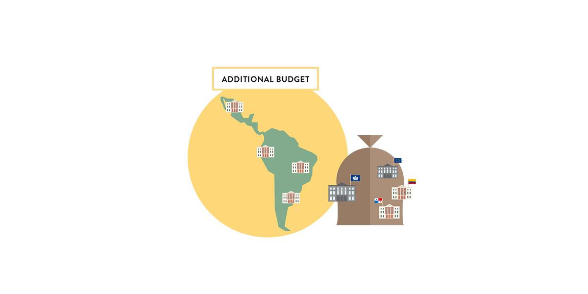 CBI, Latin America Regional Strategy 2020
