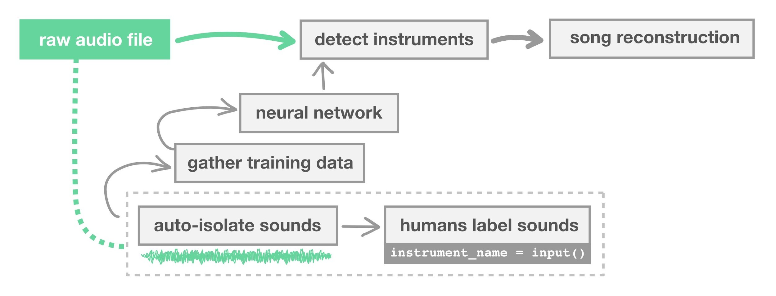 instrument_name = input() asks the user for an instrument label, so the network can learn the names of the different sounds.