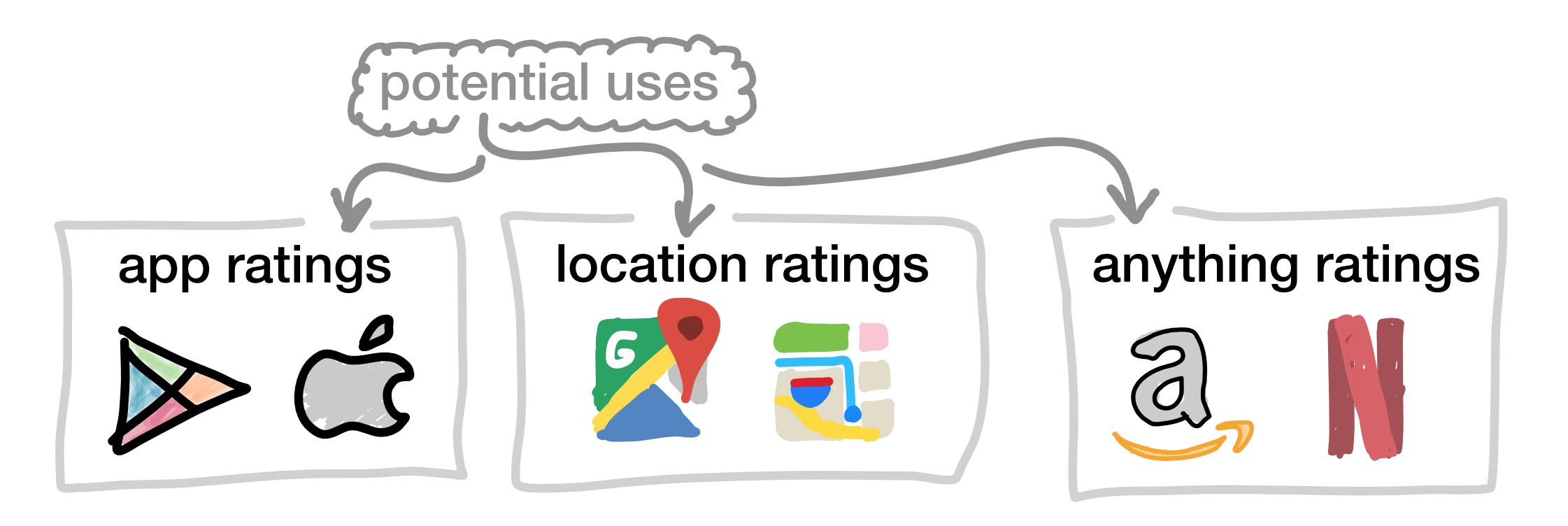 Suggested applications from left to right: Google Play Store, Apple App Store, Google Maps, Apple Maps, Amazon, Netflix.