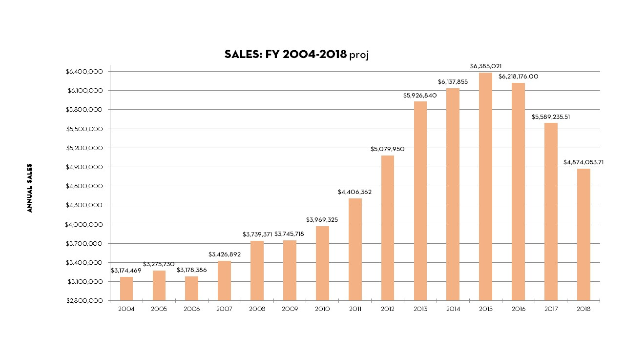 A graph of the Co-op's total sales for the last 14 years.