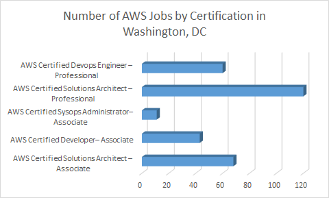 Source: Indeed.com search by each Certification name