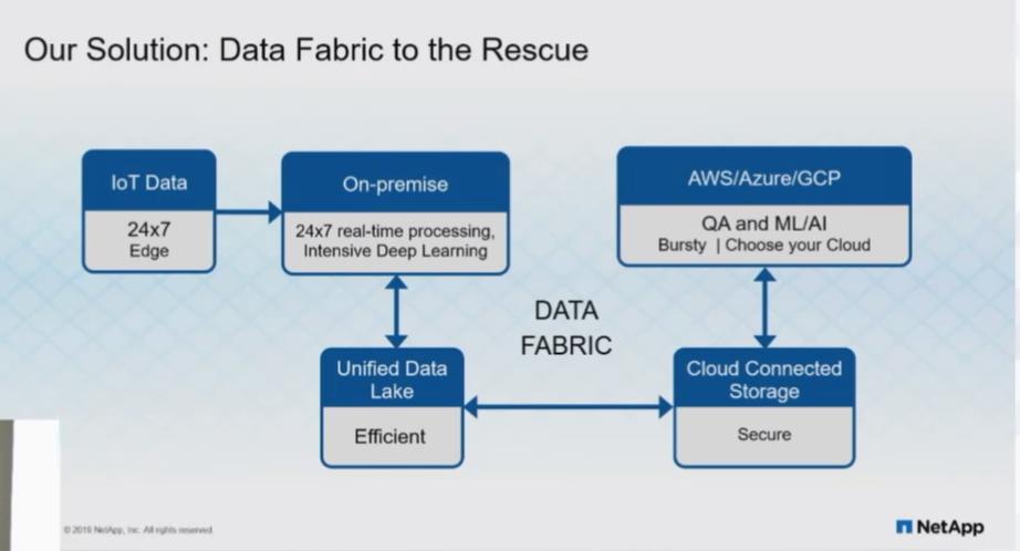 NetApp_Data_Fabric.png