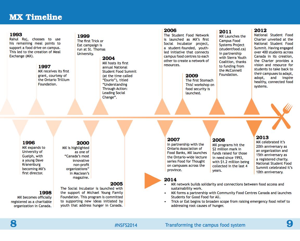Meal Exchange Timeline for Program