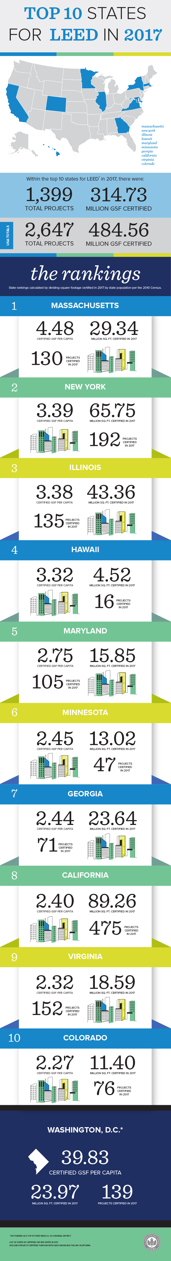 Top_10_States_2017_infographic_FINAL.jpg