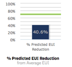 AIA 2030_Predicted EUI Reduction Average.png