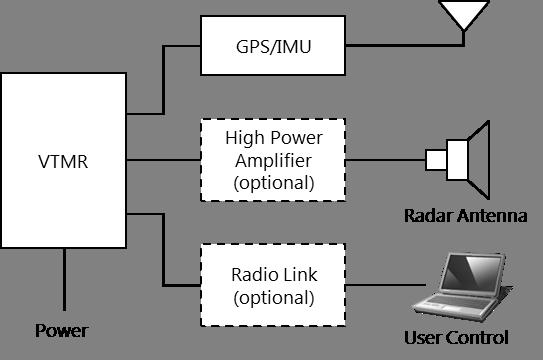 VTMR block diagram.png