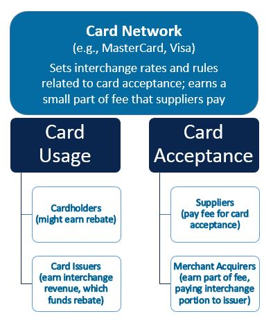Four-party payment system