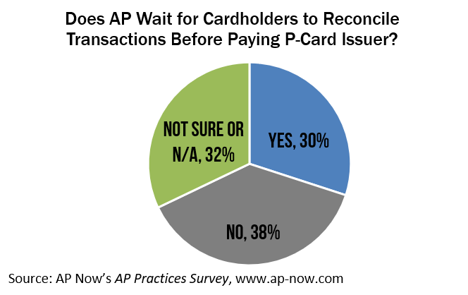AP Now_Cardholder Impact on Payments to Issuer.PNG