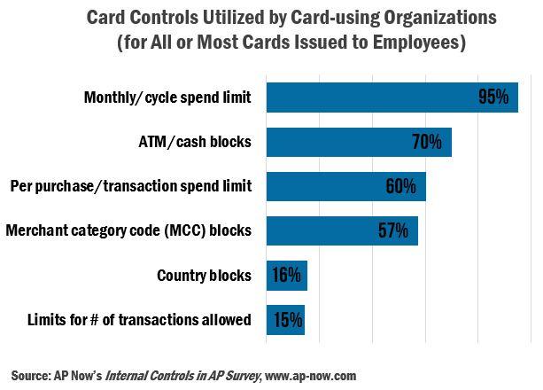 Card Controls Utilized_AP Now.JPG