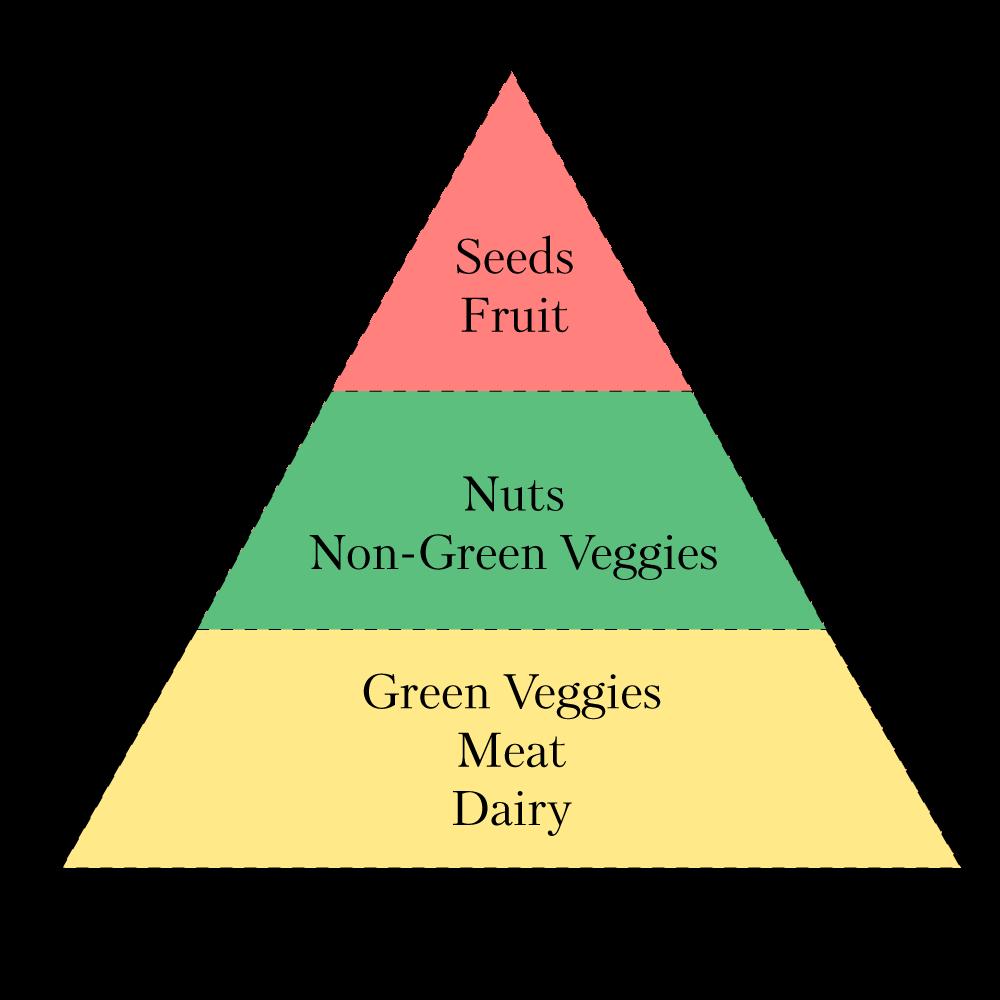 keto-food-pyramid.png