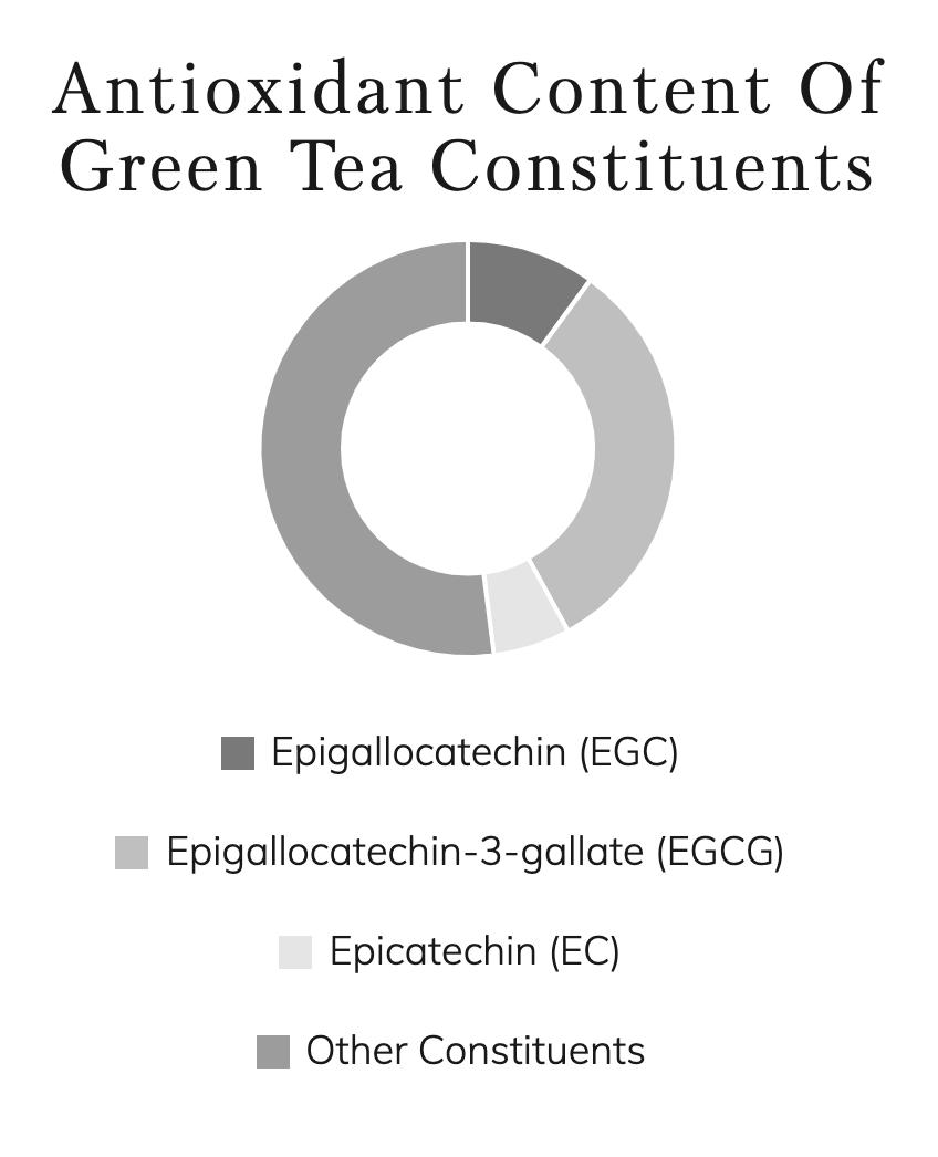 antioxidant-profile-green-tea