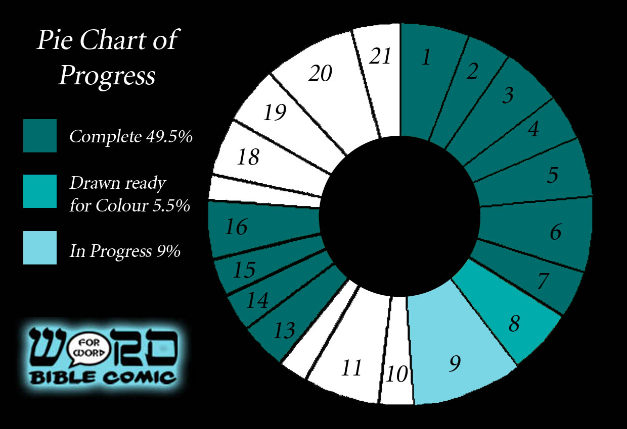Progress Pie Chart for the Word for Word Bible Comic Feb 2015