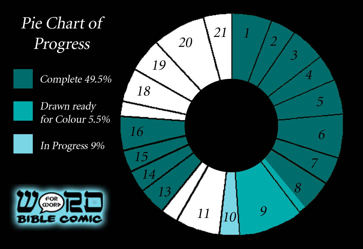 Progress chart for the Word for Word bible comic Judges April 2015