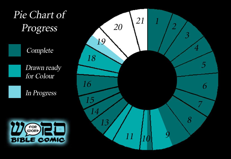 June 2105 Progress Chart