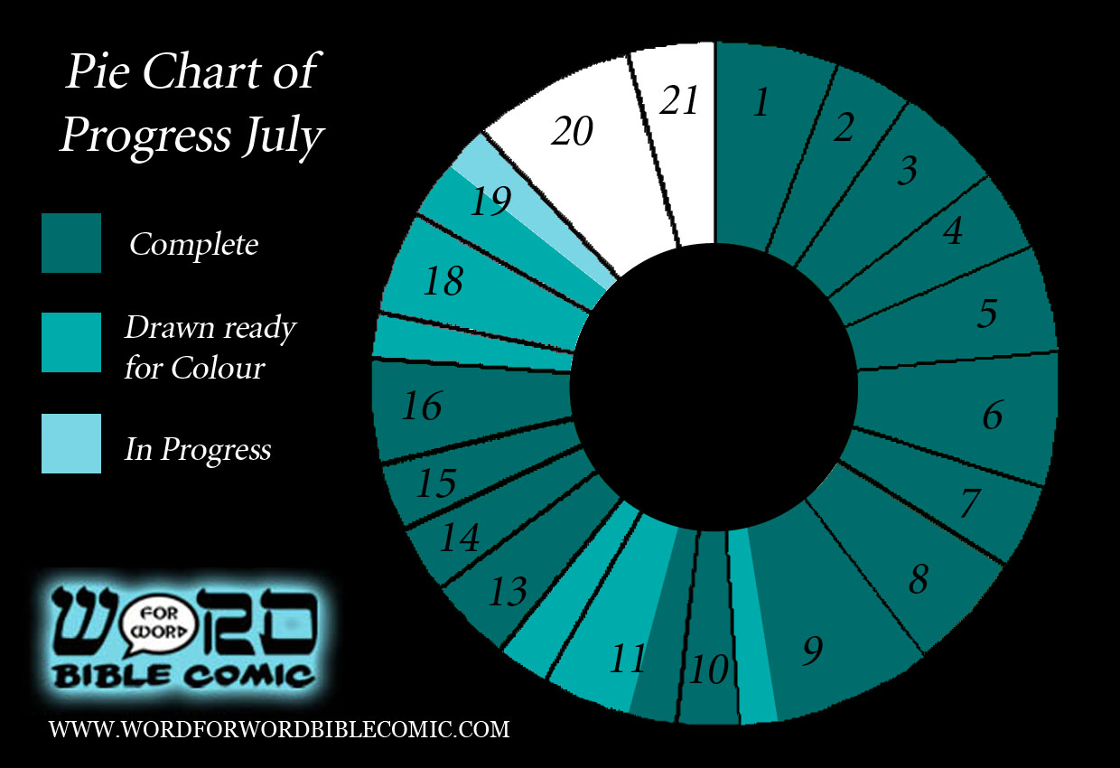 Progress Report July Word for Word Bible Comic