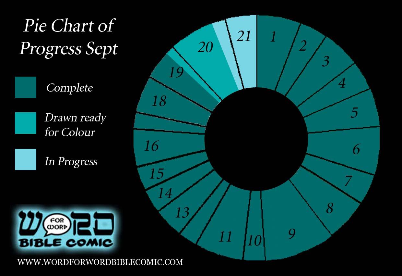 Progress Pie Chart September 2015