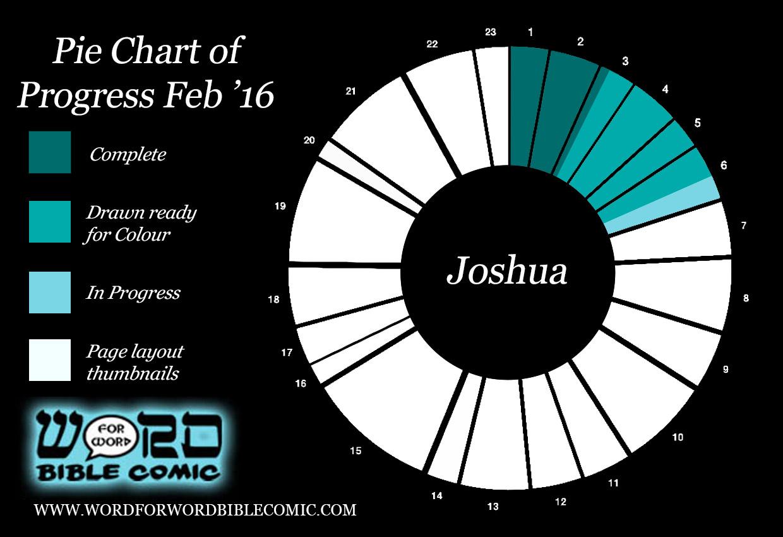 progress report Feb Word for Word Bible Comic