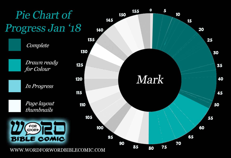 Progress Mark 2018 Word for Word bible Comic