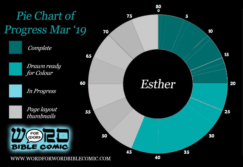 progress Esther
