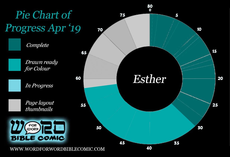 Esther Progress apr.jpg