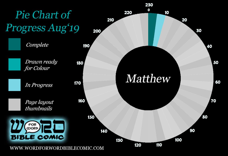 Matthew Progress Aug.jpg