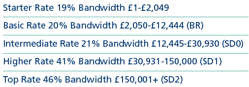 Scotland tax codes.png