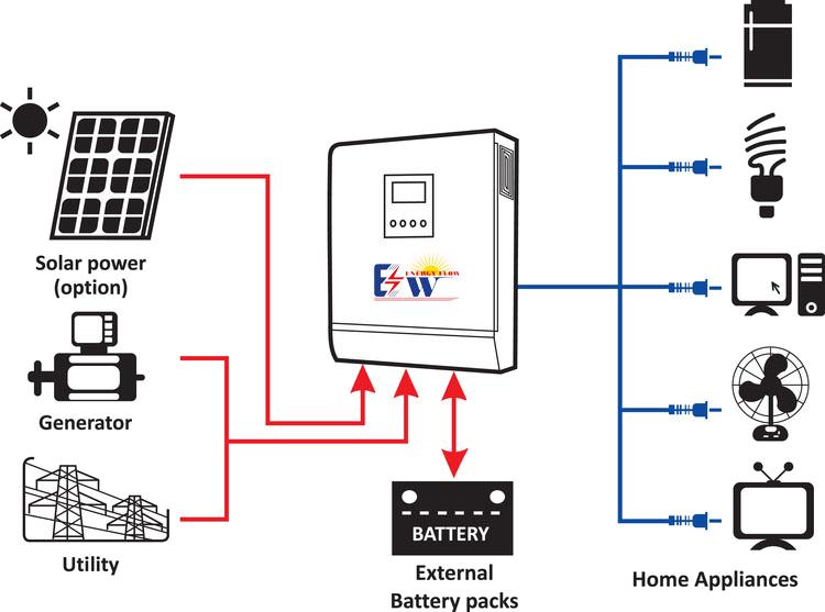 Напълно автоматизиран диспечер на енергийния поток
