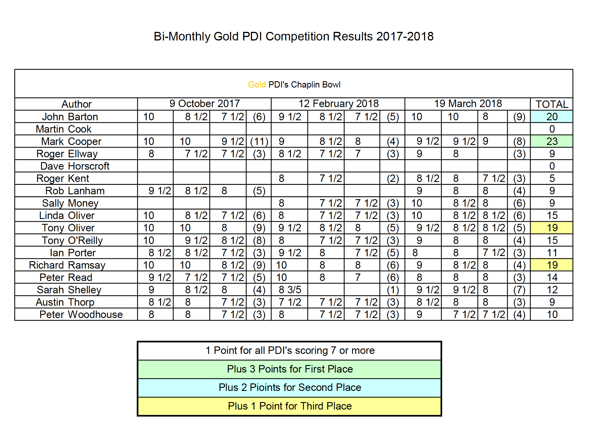 Third BM Gold PDI Results Table 17-18.png