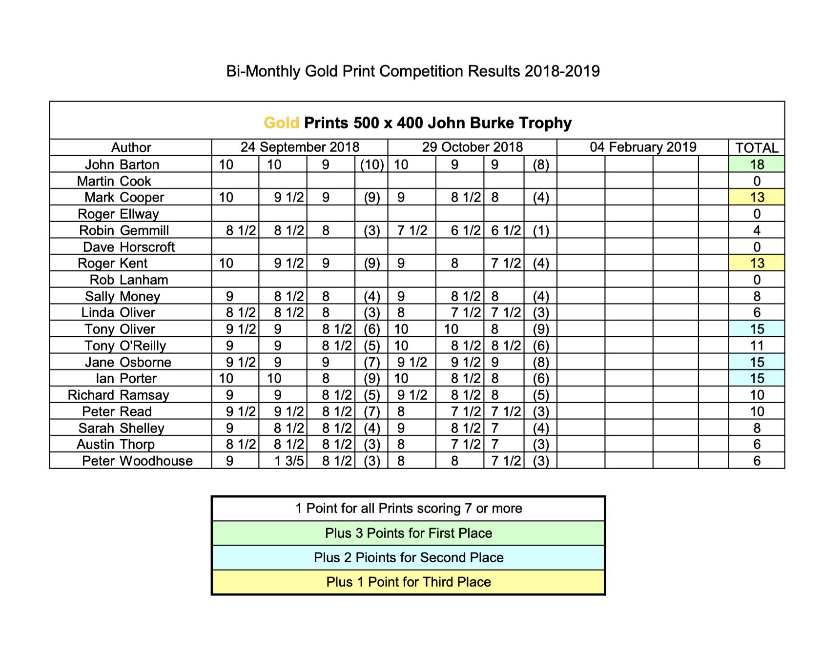 Gold_Prints_John Burke Trophy_Results.png