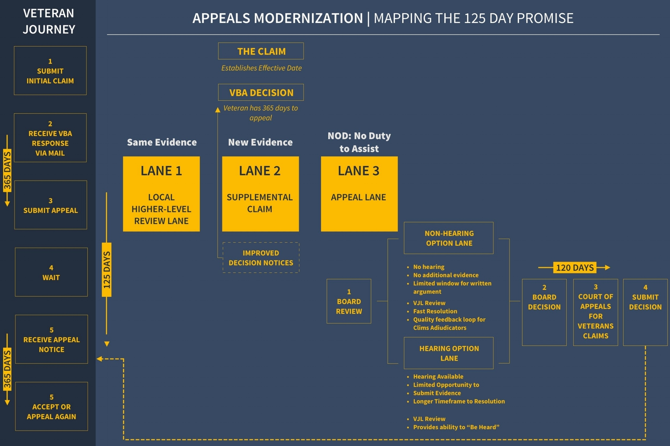 MODERNIZING THE APPEALS PROCESS, Part 2 |  Version II, to account for different brains making sense of things different ways.