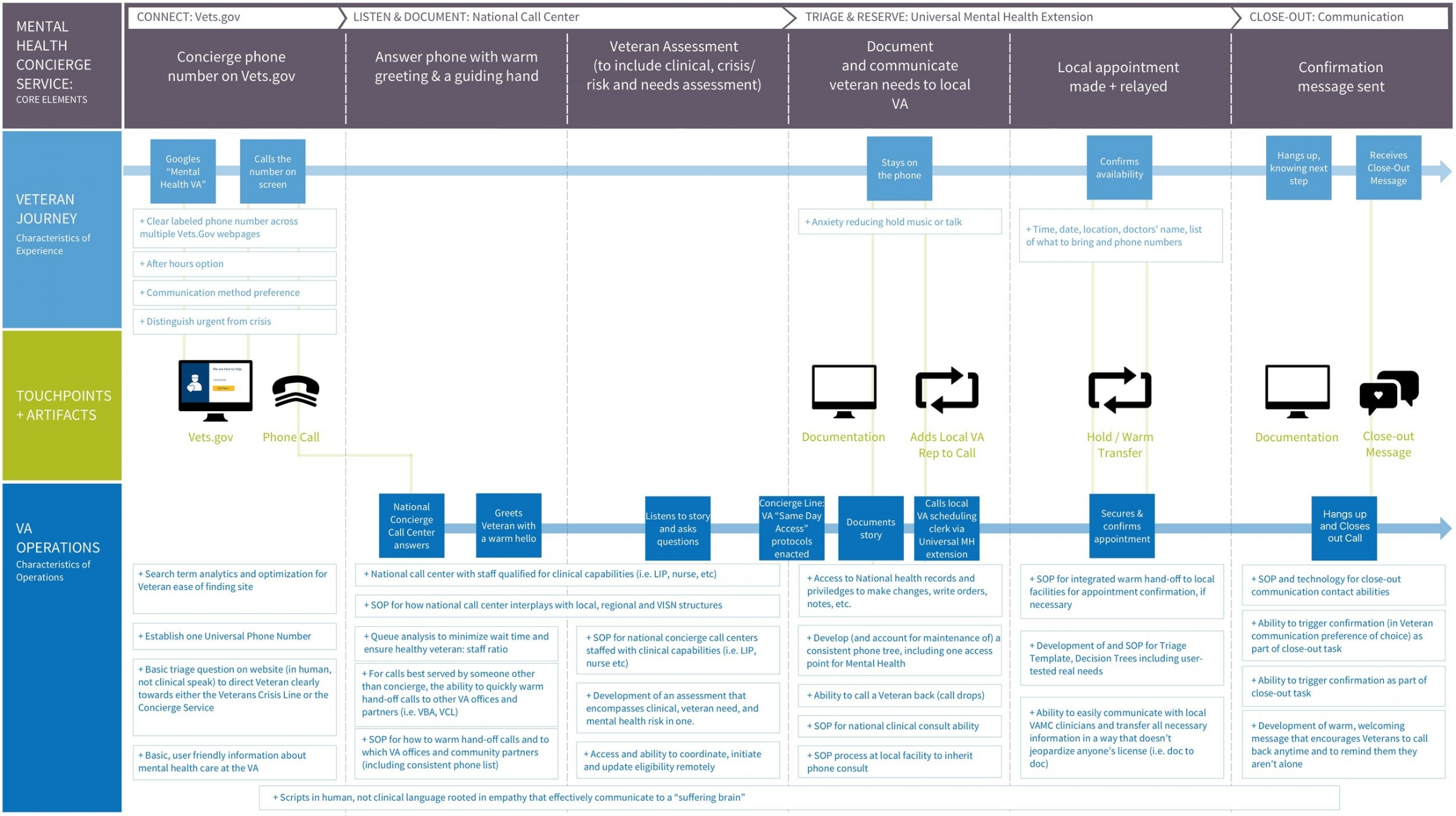 """Concierge 