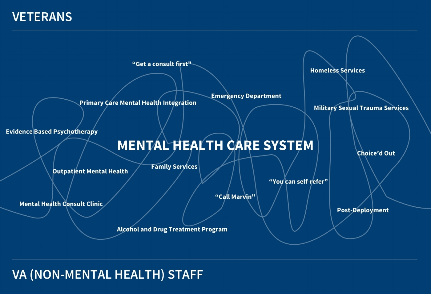 Confusion  | Attempting to communicate the complexity of navigating our mental health care system.