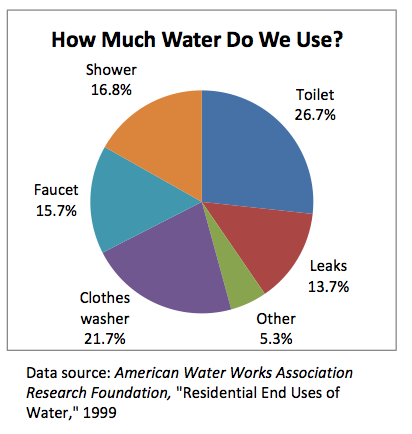The Amount of Water We Use