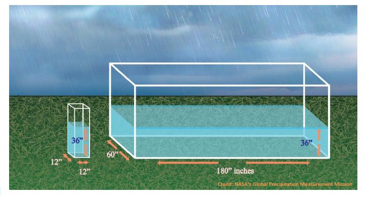 A Pool Is Just A Big Rain Gauge
