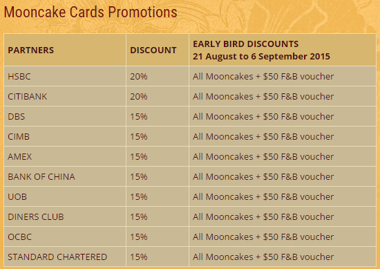 Credit Card Discounts for Marriott Tang Plaza Hotel Mooncakes